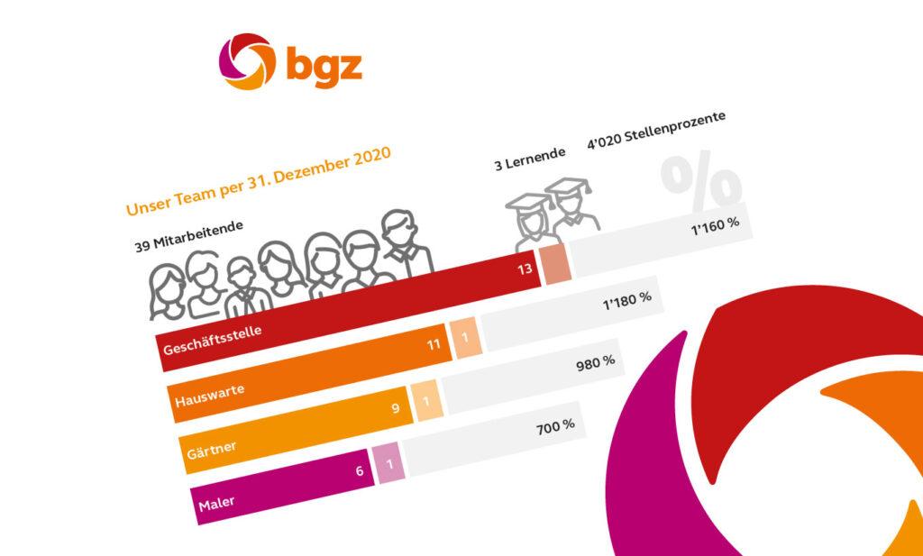 Beitragsbild Visualisierung des Geschäftsbericht für die bgz Baugenossenschaft Glattal Zürich
