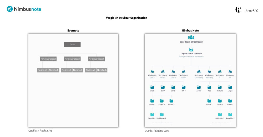 Nimbus Note: Visualisierung der Organisationsstruktur im Vergleich zu Evernote